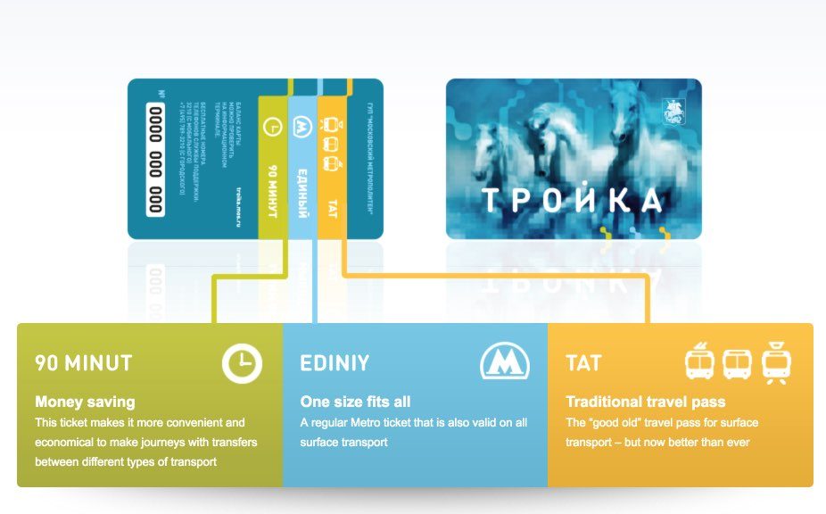 Troika card Moscow